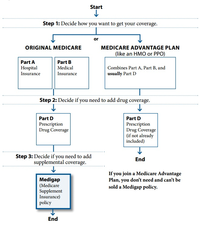 Medicare Coverage Benefits Flowchart