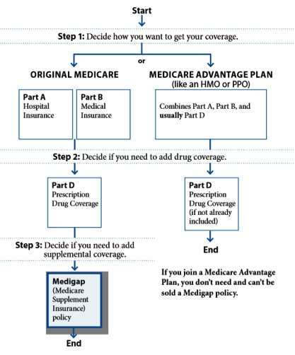 which medicare plan